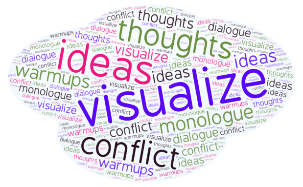 writing prompts word cloud